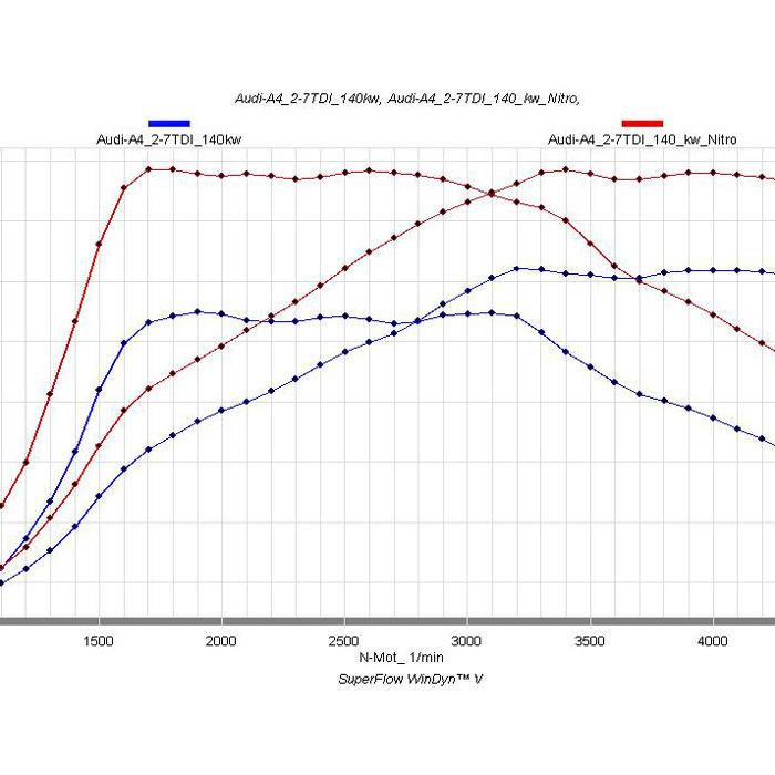 B8 Chiptuning Tuningbox Audi A4 2.7 TDI 190 PS Leistung auf Knopfdruck