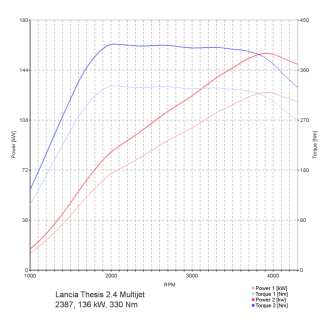 chip tuning thesis Dyno-chiptuningfilescom is leading in the development of lancia thesis (2002 - 2008) tuning files all lancia tuning files are custom made and thoroughly tested on a 4x4 state of the art dynometer.
